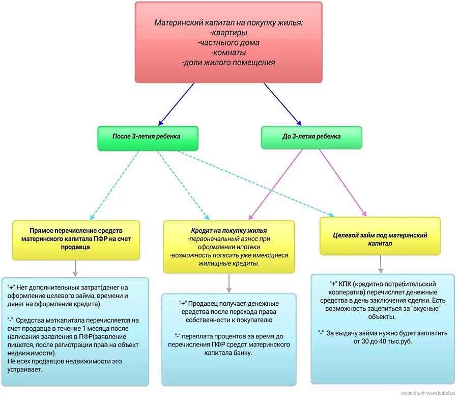 Материнский капитал на покупку жилья - схема