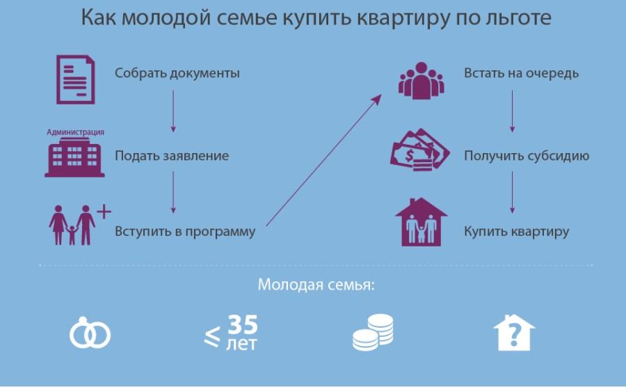 Схема покупки квартиры по льготе для молодой семье
